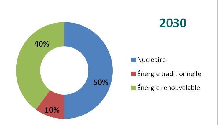 transition energetique 2030